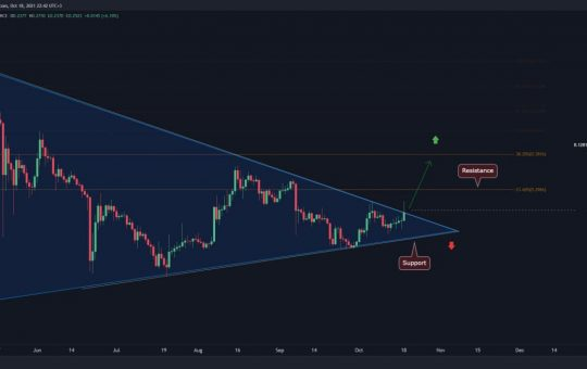 DOGE Facing Critical Decision Point, Breakout Can Quickly Lead to $0.3